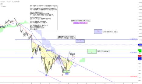 BTCUSD: BTCUSD/ Bitcoin /비트코인 일봉 패턴지지매물대 상승 (엘리엇파동)Elliott Wave Cycle 적용
