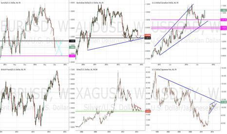 EURUSD: General Market Outlook - September 14, 2014