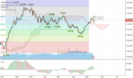 USDJPY: USDJPY bearish short term until bounce at 112.80