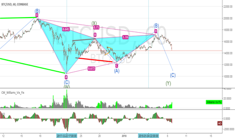 BTCUSD: GARTLEY? On Bitcoin? what do you think.. late post from days ago