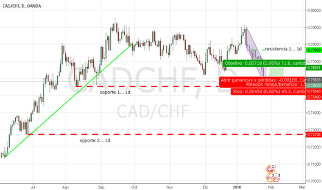 CADCHF: CADCHF aprovechando correccion para operacion de poco tiempo