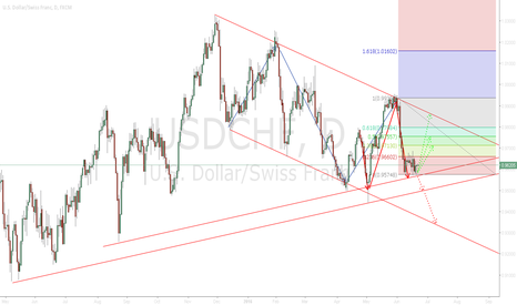 USDCHF: Maybe a long or a short. Like a long ;D