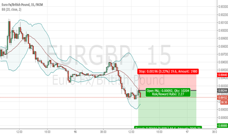 EURGBP: Sell eurgbp on 0.89200, stops at 0.89440 with targets at 0.88880