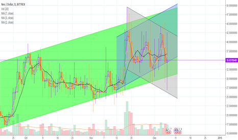 NEOUSD: NEO-USD Short - Critical Price Point