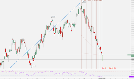 XAUUSD: GOLD Time and Price Support Zone Reached.