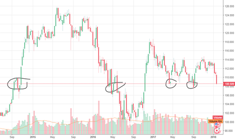 USDJPY: down is over looking for south