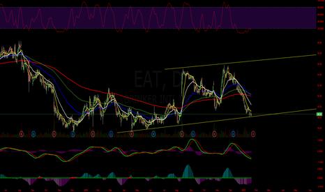EAT: $EAT