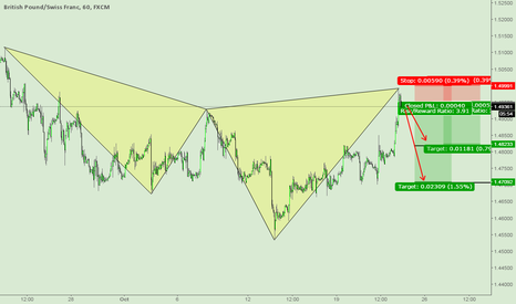 GBPCHF: GBPCHF Formed a bearish Cypher