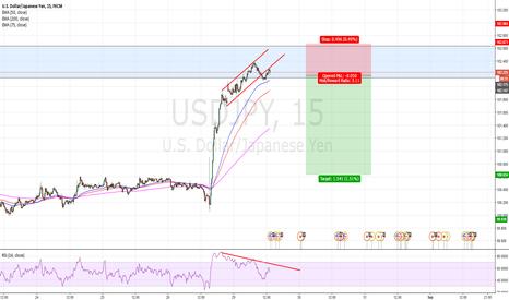 USDJPY: Great Risk reward structure trade