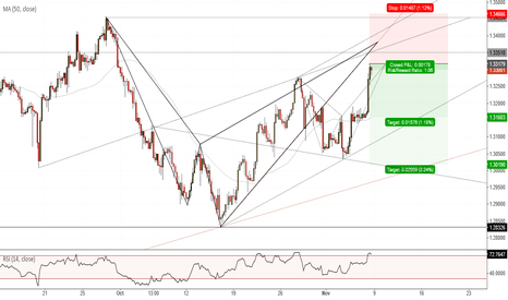 USDCAD: USDCAD(H4). Double Shark potential.