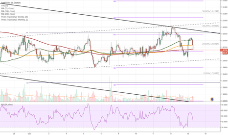 EURSGD: EUR/SGD 1H Chart: Soon breakout from channel