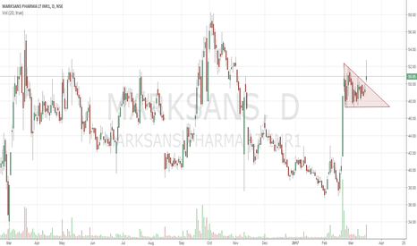MARKSANS: Marksans Pharma Pennant Breakout or Trap?