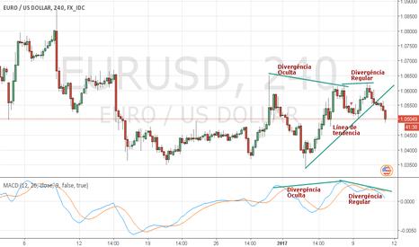 EURUSD: EURSD situación Actual del Gráfico 4H