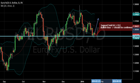 EURUSD: EURUSD FX Daily analysis