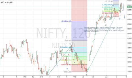 NIFTY: NIFTY - Trend in 3rd Wave