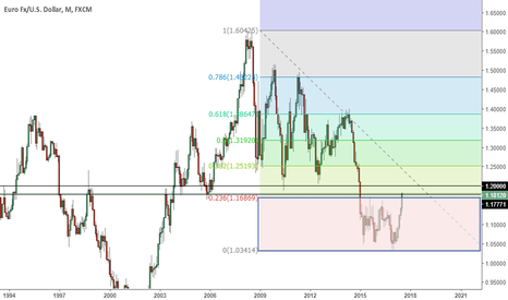 EURUSD: Reflection: EUR/USD, Tapering.. is ECB crazy or is not?