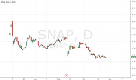 SNAP: Snapchat: dopo la IPO il crollo (come avevo detto)