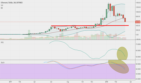 ETHUSD: Ethereum / next stop at 400 Usd