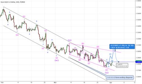 EURUSD: End of corrective phase with ending diagonal..
