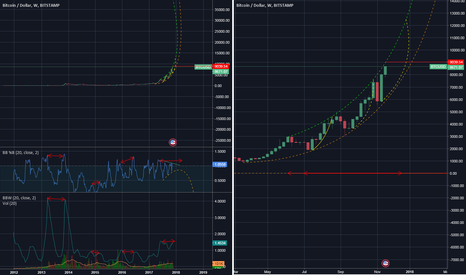 BTCUSD: BTC-USD 1W price pattern - mega long term and possible future