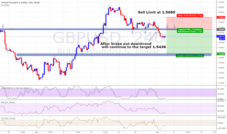 GBPUSD: Sell limit at 1.5680