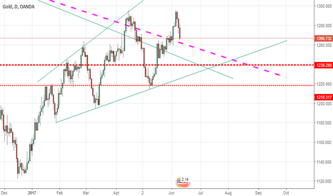 XAUUSD: gold may take support from major confluence point at 1239.