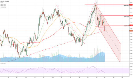 AUDUSD: Nice Daily channel...