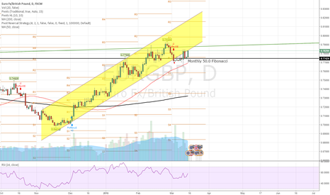 EURGBP: EUR/GBP overbought on H1 - looking to SELL