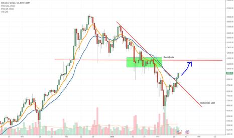 BTCUSD: Próximo movimento BTC/USD