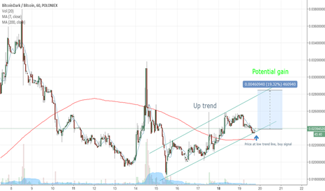 BTCDBTC: Long trend BitcoinDark BTCDBTC