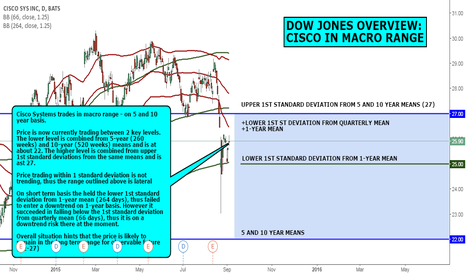 CSCO: DOW JONES OVERVIEW: CISCO IN MACRO RANGE
