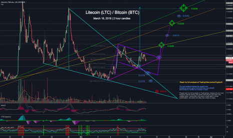 LTCBTC: Litecoin in relatively good shape despite all the Bitcoin FUD
