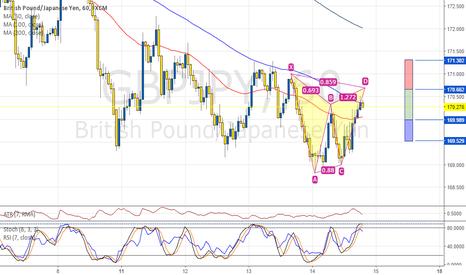 GBPJPY: GBPJPY 1H, potential bearish Gartley pattern