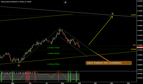 NZDUSD: one more wave up !!! let us wait and see -- NZDUSD