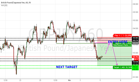GBPJPY: GBPJPY Intraday Analysis for 5 March 2015