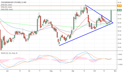 TV18BRDCST: TV 18 BROADCAST- BREAK OUT OF TRIANGLE PATTERN