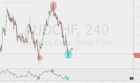 AUDCHF: Are the bears start to realise their profits right now?