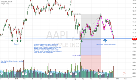 AAPL: Apple - head and shoulder