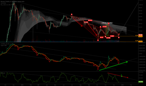 BTCUSD: OBV is bullish but MFI is in downtrend with short term up