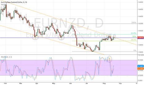 EURNZD: Price Action Signs of Reversal