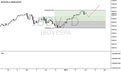IBOV: IBOV pode ir na retração e voltar a subir!