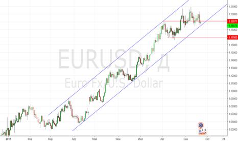 EURUSD: Продаем свежий фьючерс на евро