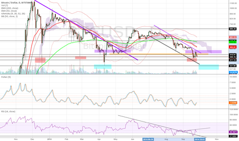 BTCUSD: Bitcoin regulation, huge volatility ahead?