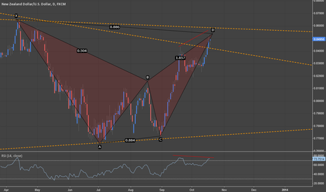 NZDUSD: NZD/USD: High Reward:Risk opportunity