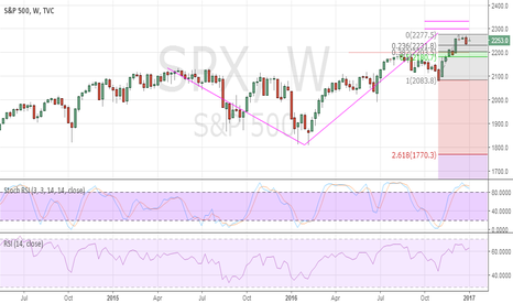 SPX: SPX remains vulnerable at current levels