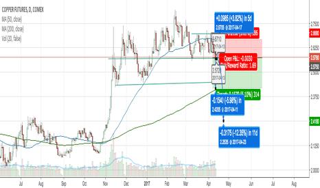 HG1!: Potential Breakdown in Copper Futures