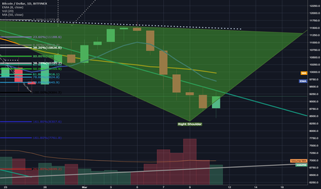 BTCUSD: BTC is back inside the green descending channel.