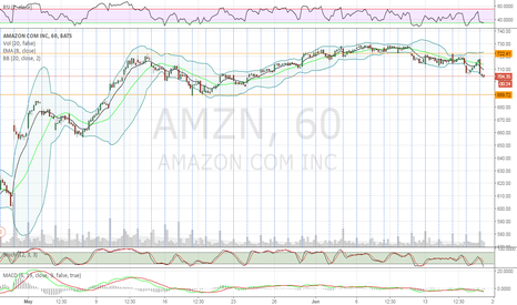 AMZN: Hourly support of 690