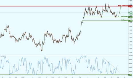 EURAUD: EURAUD bouncing nicely above major support!