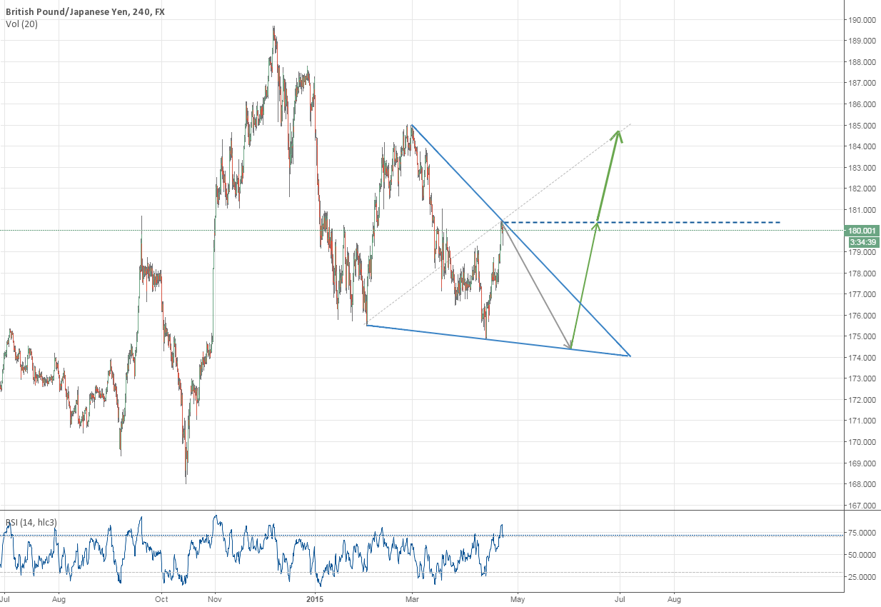 Hot areas on GBPJPY pair